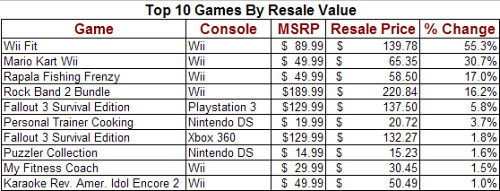 Top Ten Video Games By Resale Value