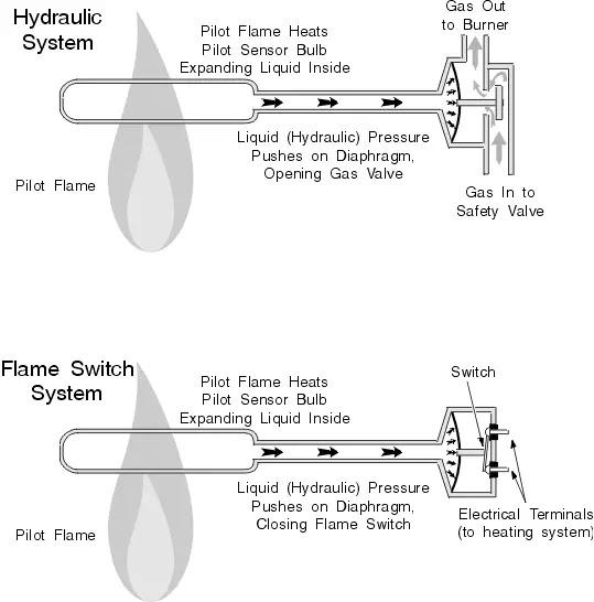 20 Inspirational Millivolt Gas Valve Wiring Diagram