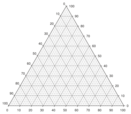 503px Triangle_Plot_ _Major_and_minor_grid_lines