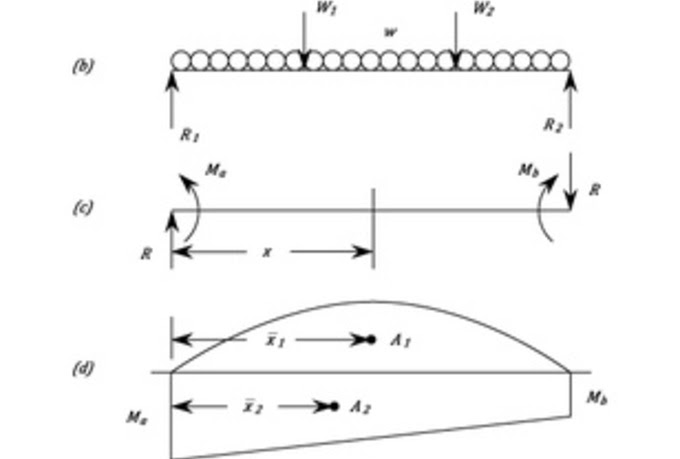 calculate and draw shear force and bending moment diagram ...