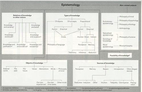 Epistemology Map