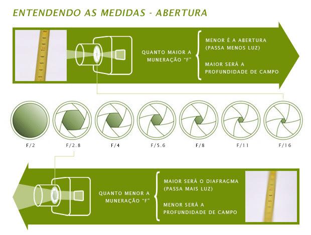 Esquema ilustrado que mostra os efeitos das pequenas e grandes aberturas (Foto: Reprodução/Michael Andrew)