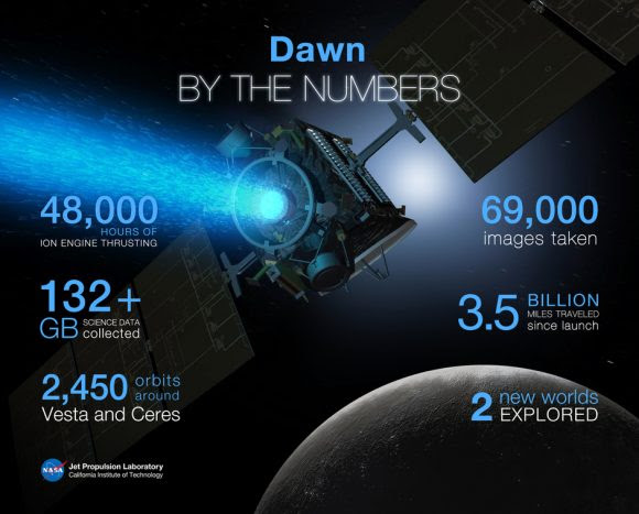 Datos de Dawn (NASA).