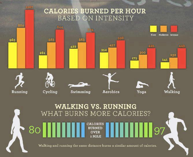 Calories burned | Work outs | Pinterest