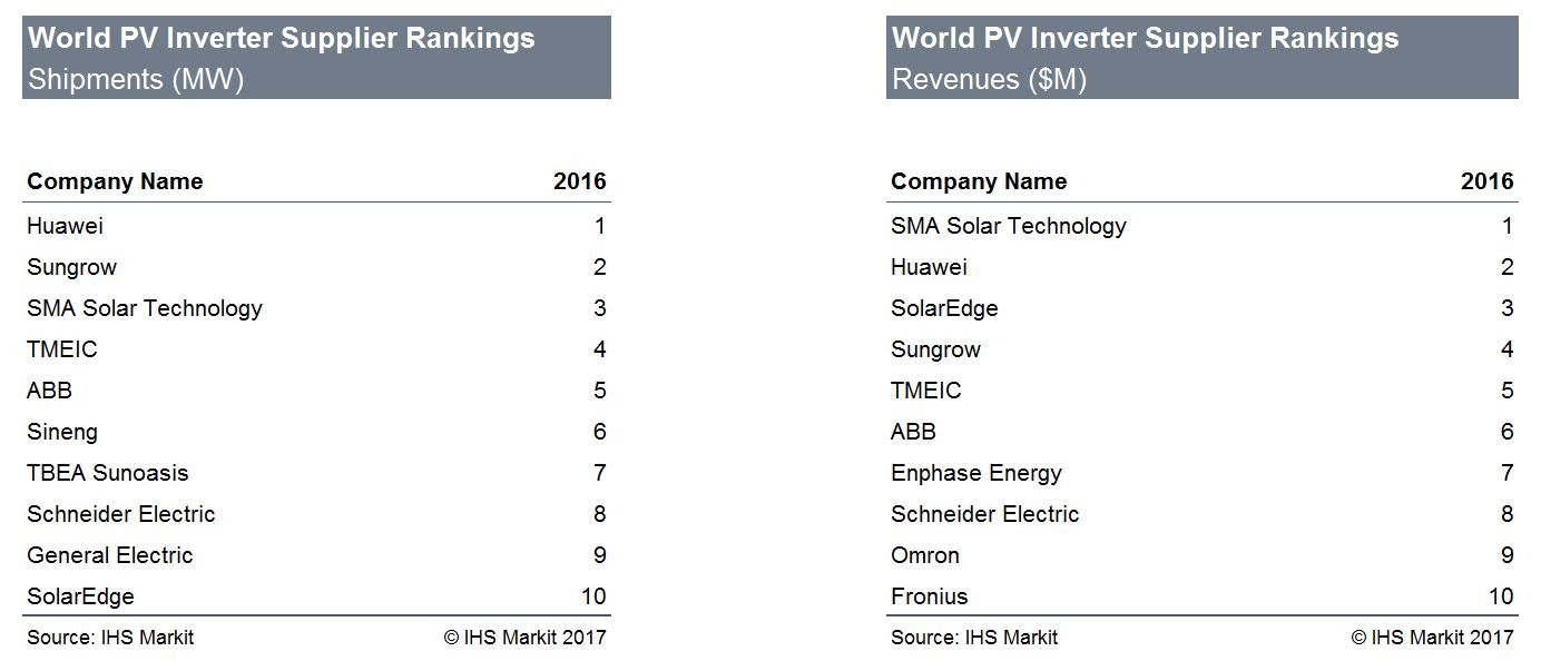 IHS_pv_mag_Inverter_Table