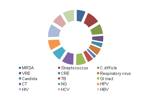 IVD infectious disease market