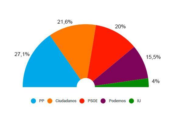 Barómetro de TNS Demoscopia (30 de noviembre)