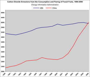 Carbon Dioxide Emissions in the U.S. and China...