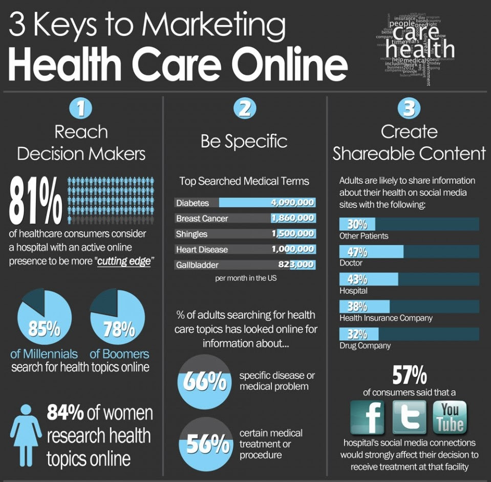 7 Tips for Designing a Patient-Targeted Medical Website ...