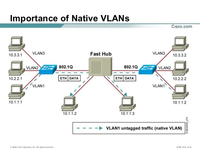 Cyber Security Memo Native Vlan Mismatch Error On Access Port
