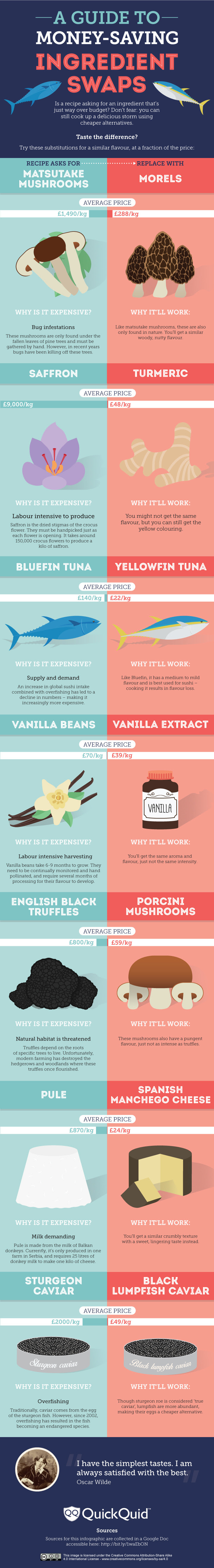 Infographic: A Guide To Money-Saving Ingredient Swaps