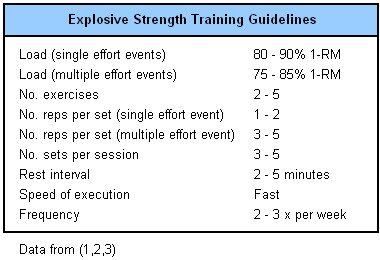 Parameters for explosive strength training
