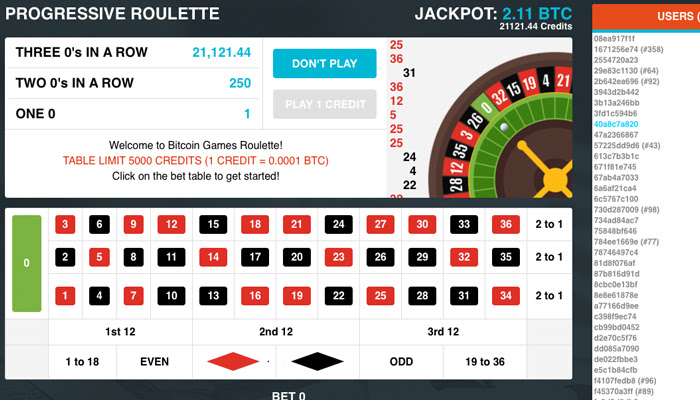 Lucky Week at Bitcoin Games Roulette Table as Players Win 154 BTC