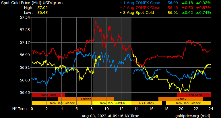 Daily Forex Market Live Exchange Rates: Live Gold Price Chart
