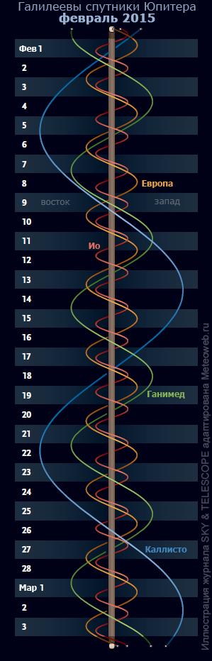 Галилеевы спутники Юпитера в феврале 2015 г.