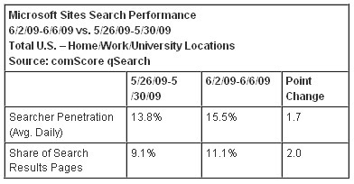 Microsoft Sites Search Performance