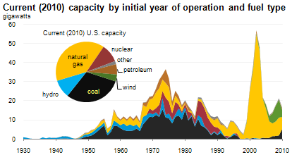 Stacked area chart of Current (2010) capacity by initial year of operation and fuel type, gigawatts. Source: U.S. Energy Information Administration, Form EIA-860 Annual Electric Generator Report , and Form EIA-860M (see Table ES3 in the March 2011 Electric Power Monthly) .