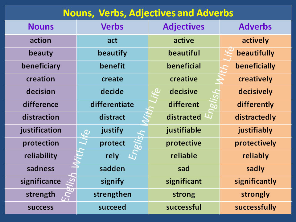 Nouns, Verbs, Adjectives and Adverbs   Vocabulary Home