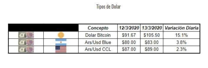 Dolar Bitcoin Se Desborda Toca Record Y Es El Primero A Mas De 100 Tipo De Cambio De Monedas