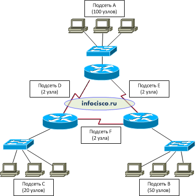 схема сети: 3 роутера, 3 коммутатора и несколько компьютеров