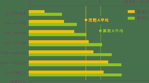 世帯収入と子どもの学力 (対象/小学6年生)