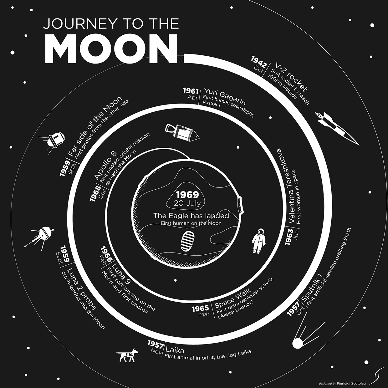 Our Journey To The Moon [OC]