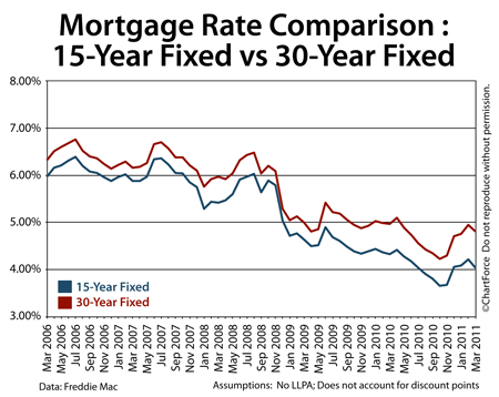 Comparing 30-year fixed to 15-year fixed (2006-2011)