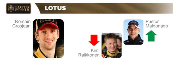 Lotus: Romain Grosjean segue; Kimi Raikkonen dá lugar a Pastor Maldonado (Foto: InfoEsporte)