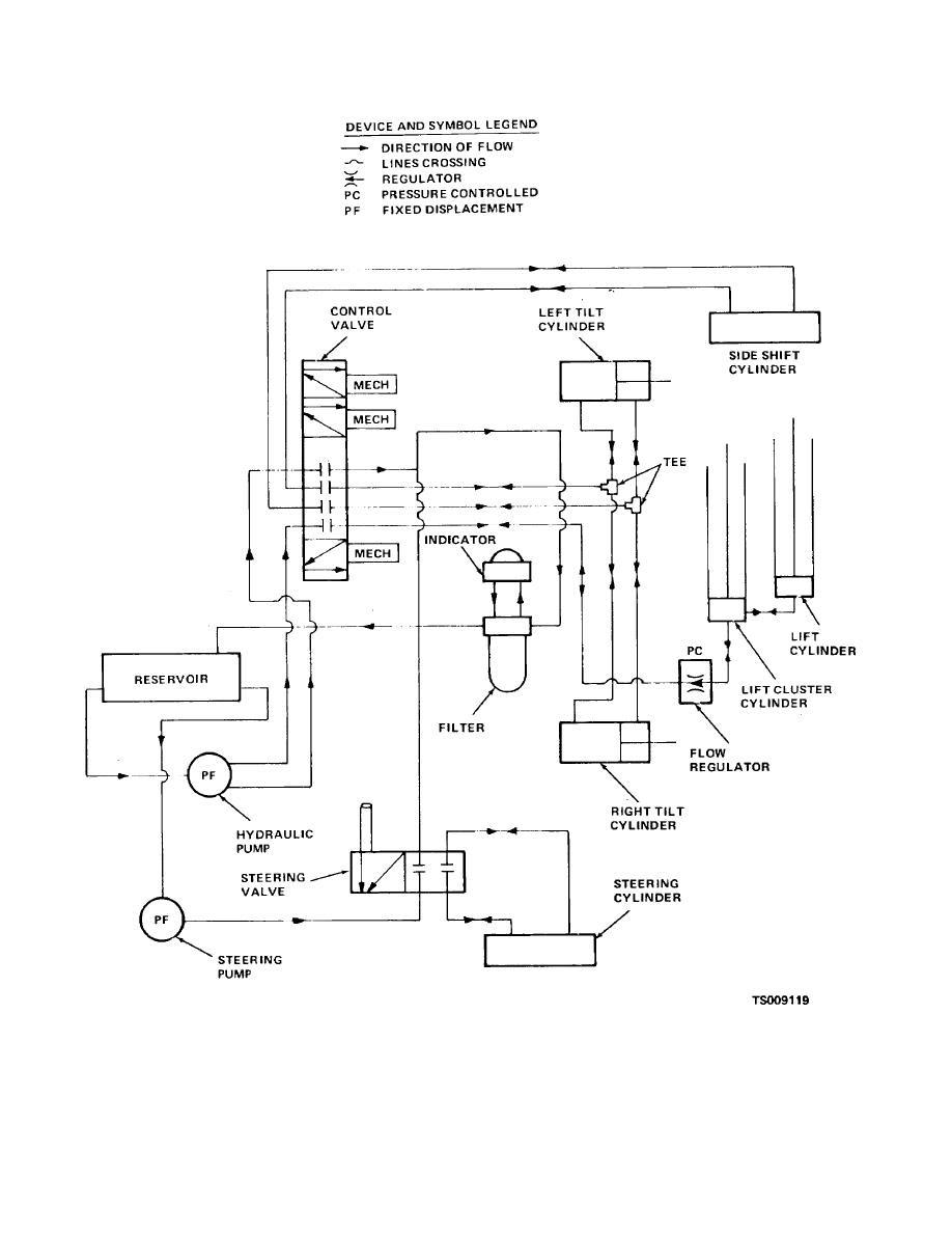Hydraulic Lift Table Wiring Diagram