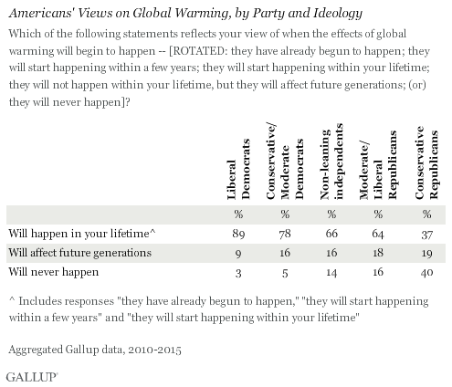 Americans' Views on Global Warming, by Party and Ideology