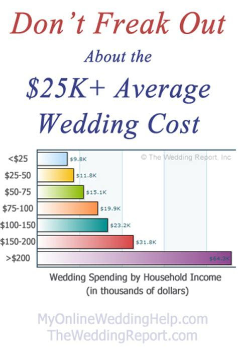 Don't Freak Out About the $25K  Average Wedding Cost   My