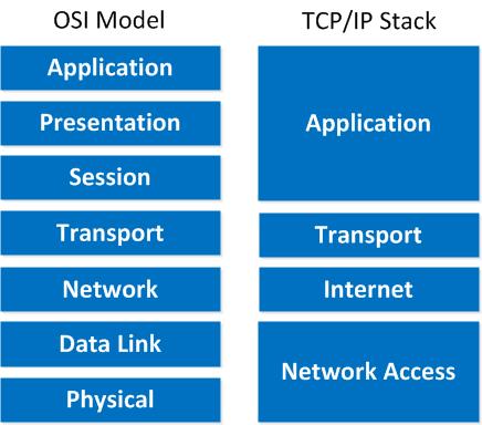 TC P / IP