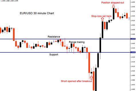 Guaranteed stop loss ig forex charge
