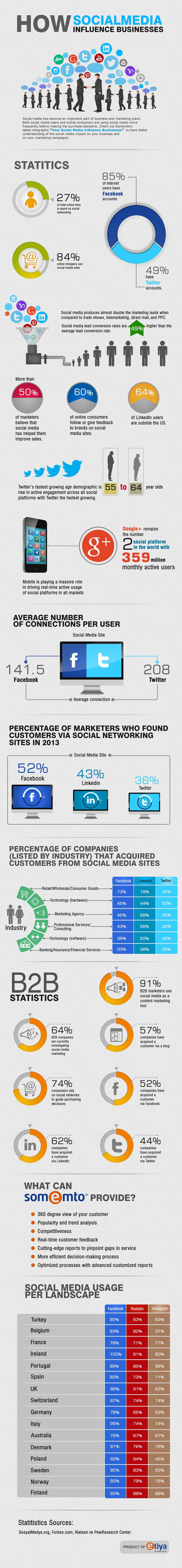 Infographic: Social Media Influence On Businesses
