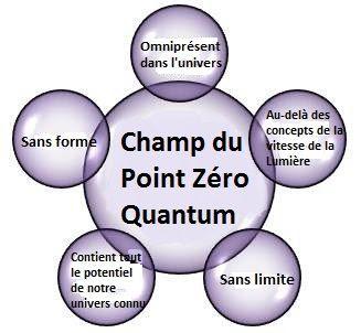 http://img.webme.com/pic/t/totale-harmonie/Champ%20quantum%20point%20z%C3%A9ro%20fran%C3%A7ais.jpg