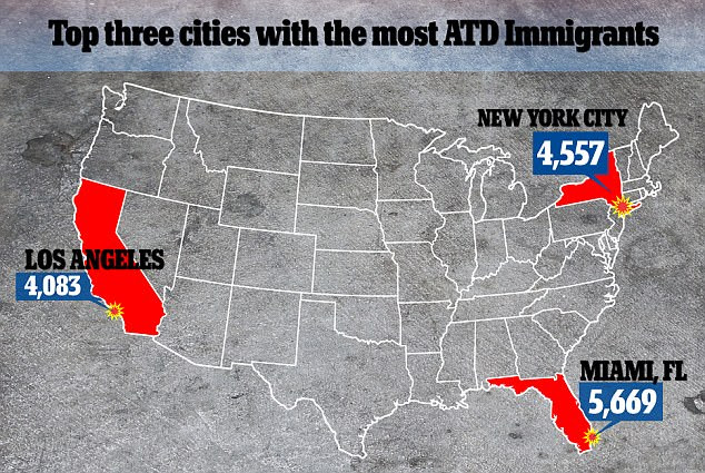 This map shows the top three cities in the US with ATD immigrantswith Miami, Florida having the most (5,669)