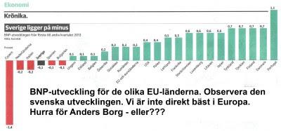 BNP-utveckling inom EU