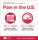 Pain infograpahic