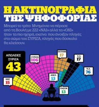 Το Μνημόνιο άφησε βαθιά λαβωμένο τον ΣΥΡΙΖΑ – Οι 43 που γύρισαν την πλάτη στον Τσίπρα