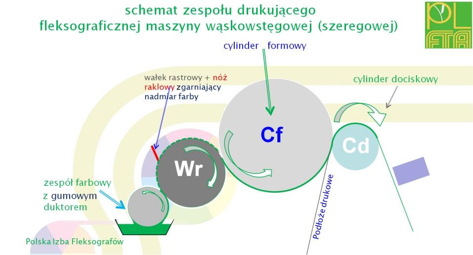 O Fleksografii Polska Izba Fleksografów