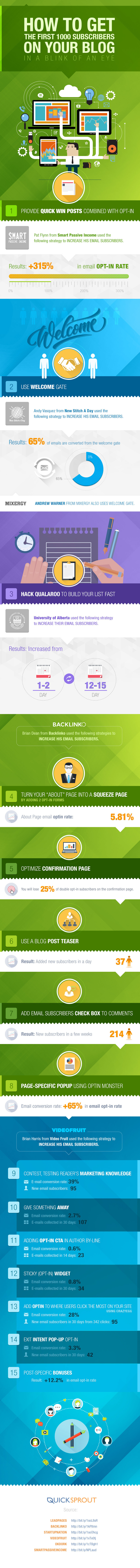 15 Strategies to Get Your First 1,000 Blog Readers - #infographic