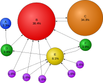Numeric examples of PageRanks in a small system.