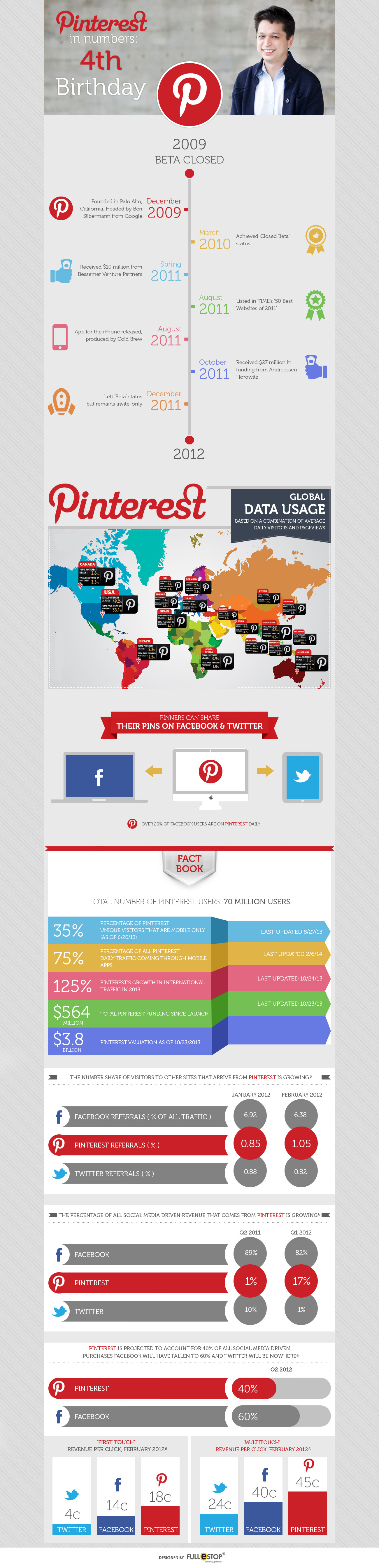 Infographic:   Pinterest In Numbers: 4th Birthday [Infographic]