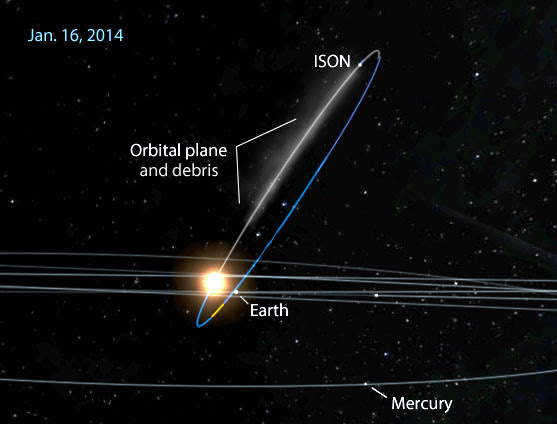 Comet ISON revolves around the sun in steeply inclined orbit. Earth will pass through the plane of that orbit on Jan. 16. As we look
