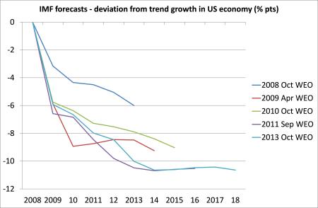 IMF forecasts US economy