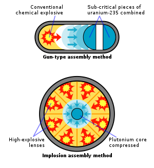 English: Schematic representation of the two m...