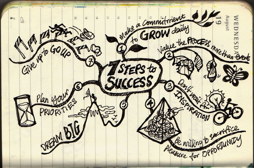 Seven Steps to Success. Visual summary from John C Maxwell