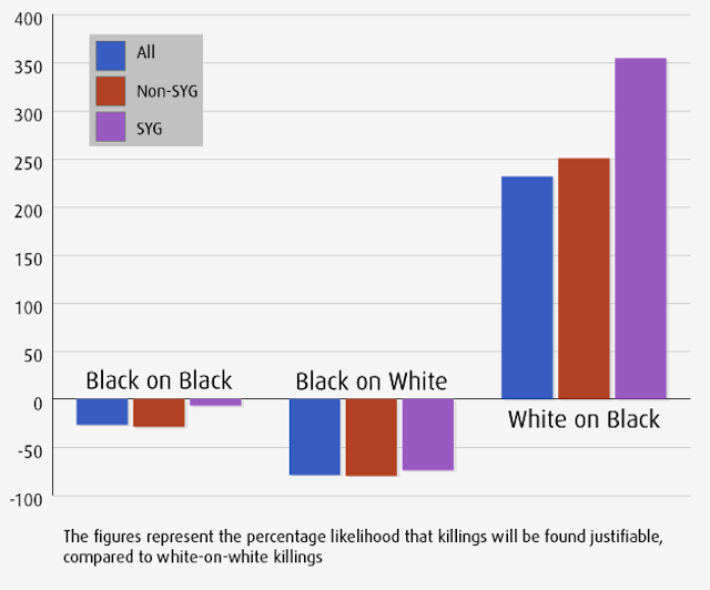 "Disturbing chart shows rise in ""justified killings"" of blacks in U.S."