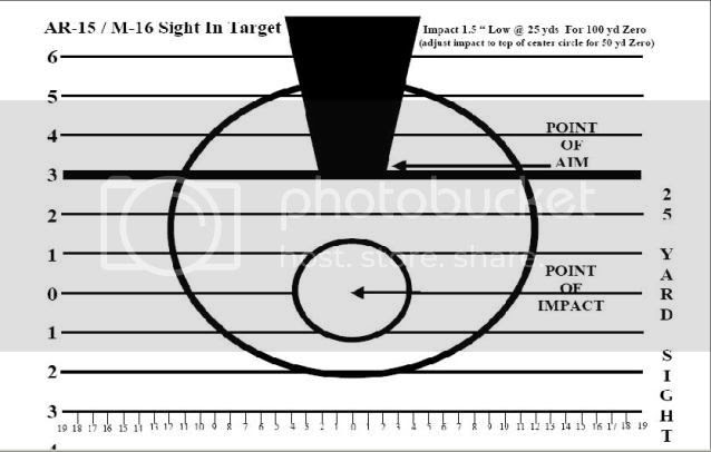 A little help for the new guys...100yard zero tool for M4/M16/AR15 ...