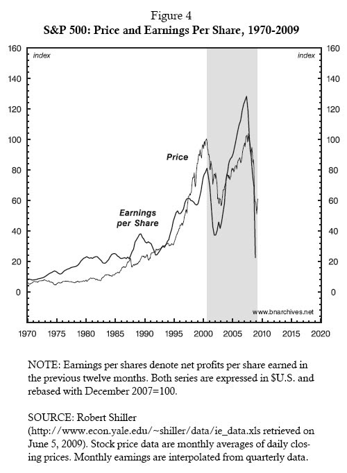 Figure 4: S&P 500: Price and Earnings Per Share, 1970-2009